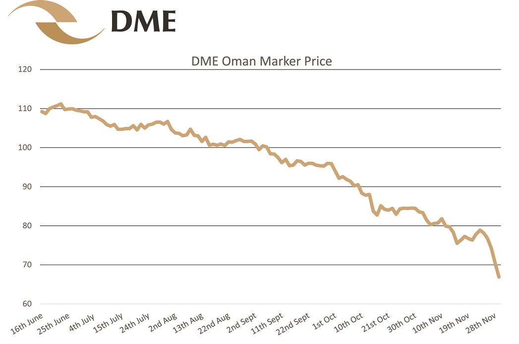 Resized - DME Oman Marker Price